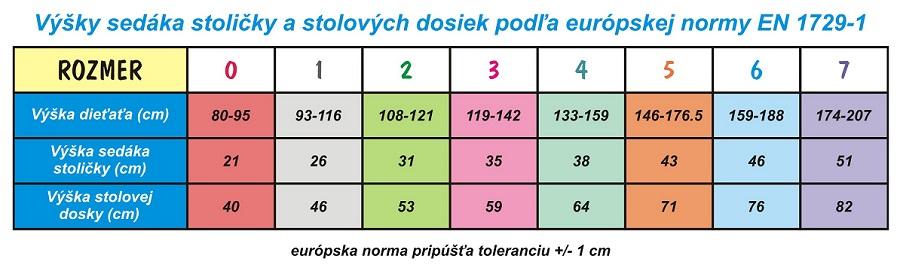 Výšky sedáka stoličky EMA a stolových dosiek podľa európskej normy EN 1729-1