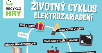 Cesta elektroodpadu - Životný cyklus elektrozariadení + Svet recyklácie