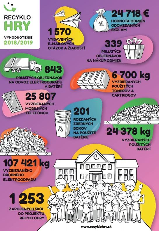 Recyklohry - školský rok 20182019 v číslach
