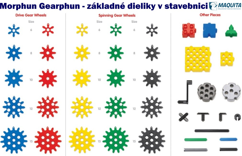 Gearphun Morphun základné dieliky v stavebnici
